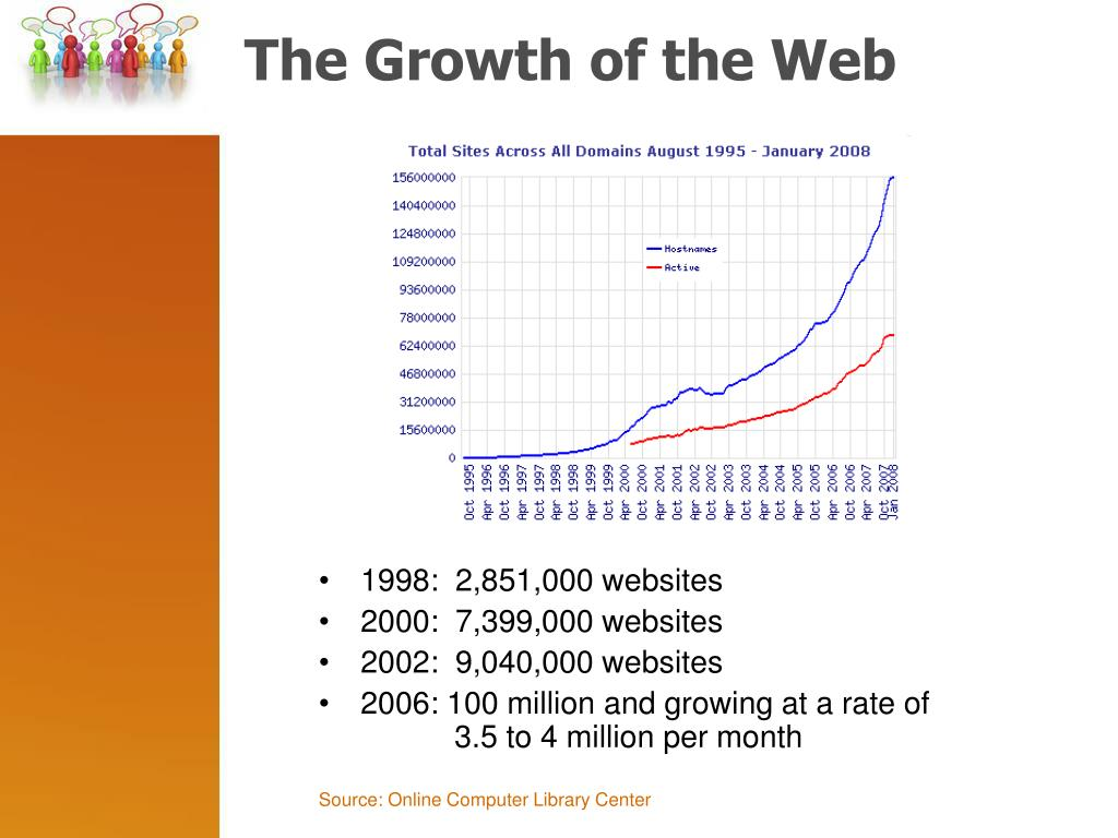 The Growth of the Web