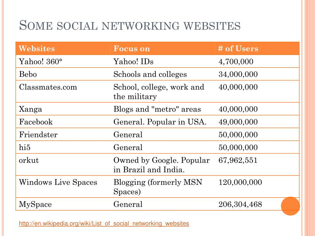 Some social networking websites