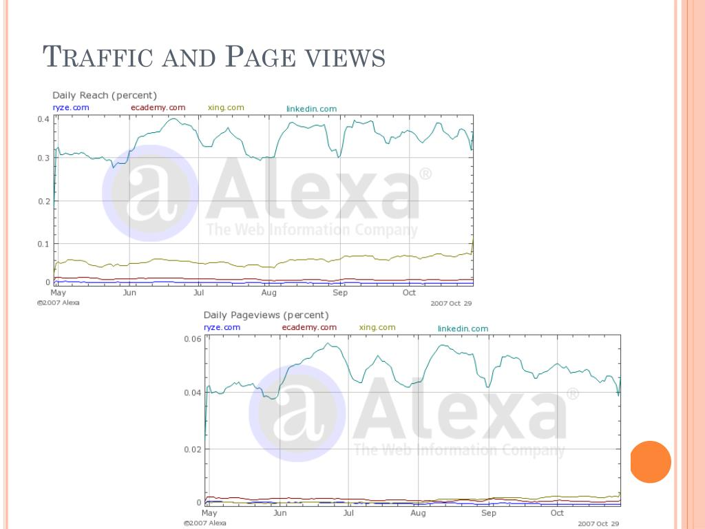 Traffic and Page views