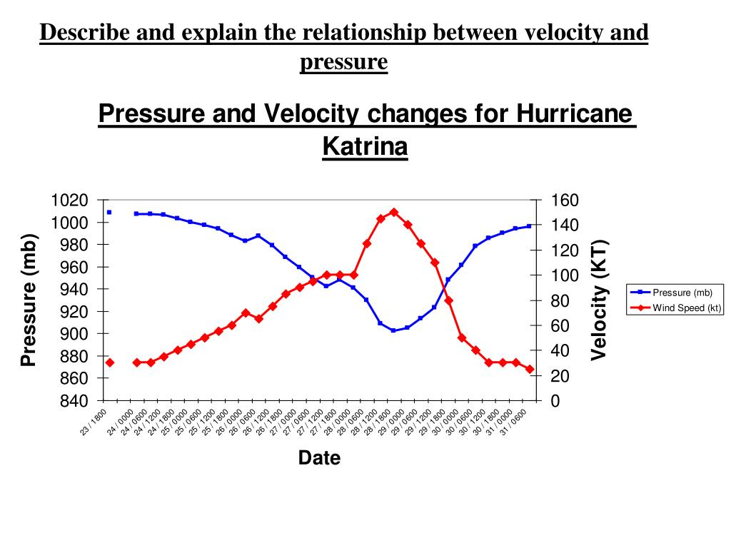 describe and explain the relationship between velocity and pressure l.