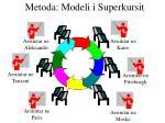 metoda modeli i superkursit