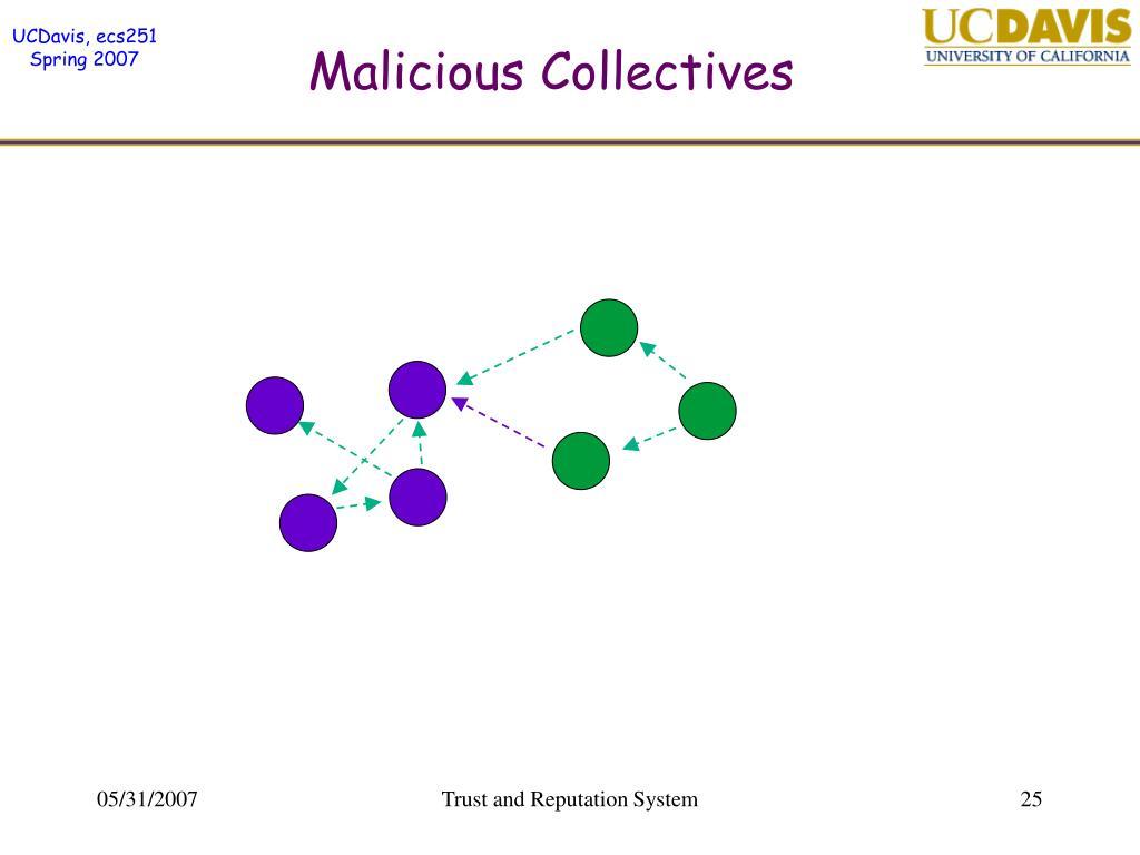 Malicious Collectives