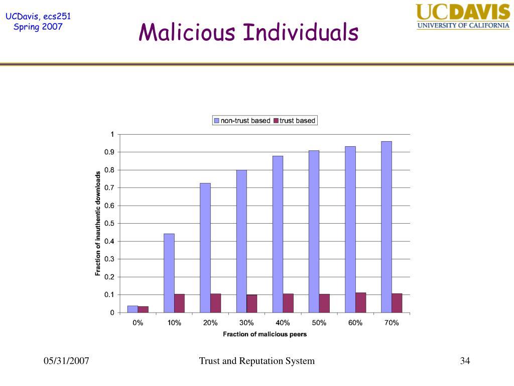 Malicious Individuals