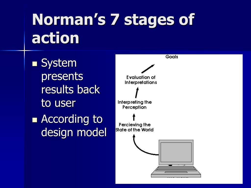 Norman's 7 stages of action