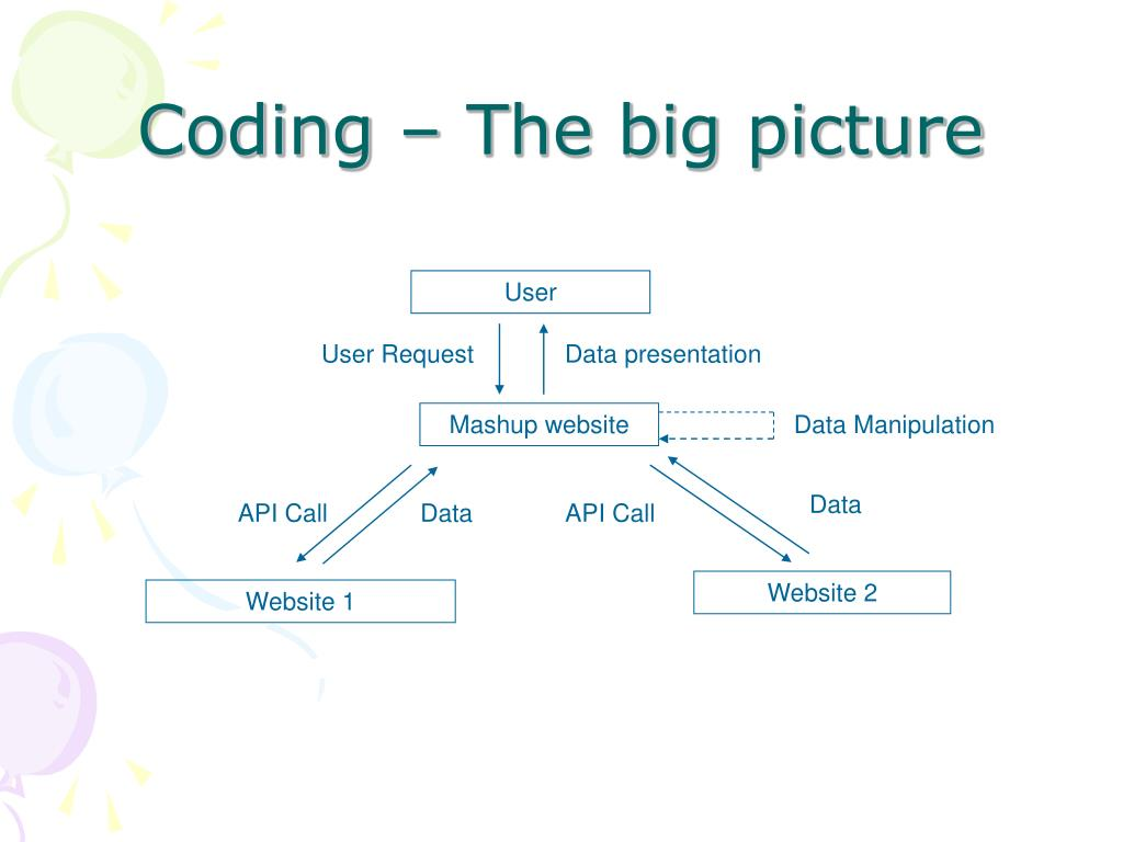 Coding – The big picture