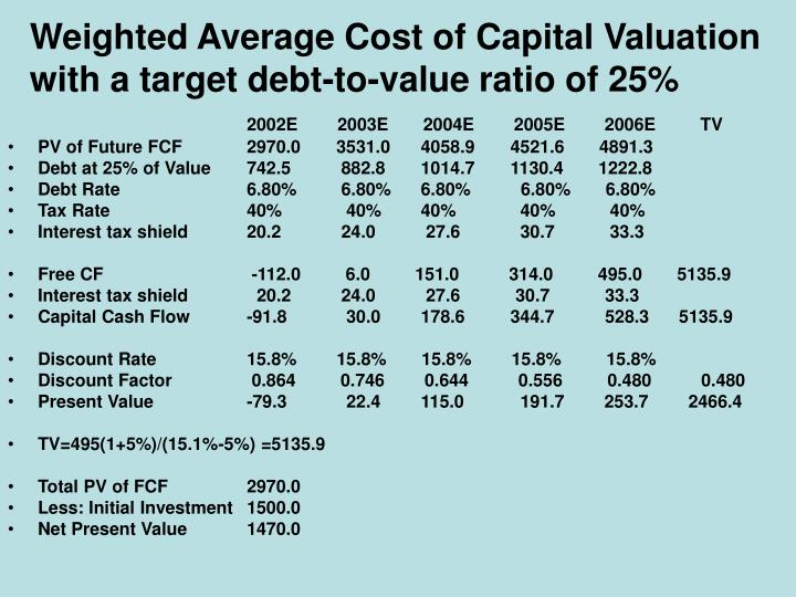 why is wacc a more appropriate discount rate when doing capital budgeting Trybus corporation uses a discount rate of 16% in its capital budgeting what other rate can i use besides wacc or capm, to have an appropriate discount rate for valuing a business answer questions.