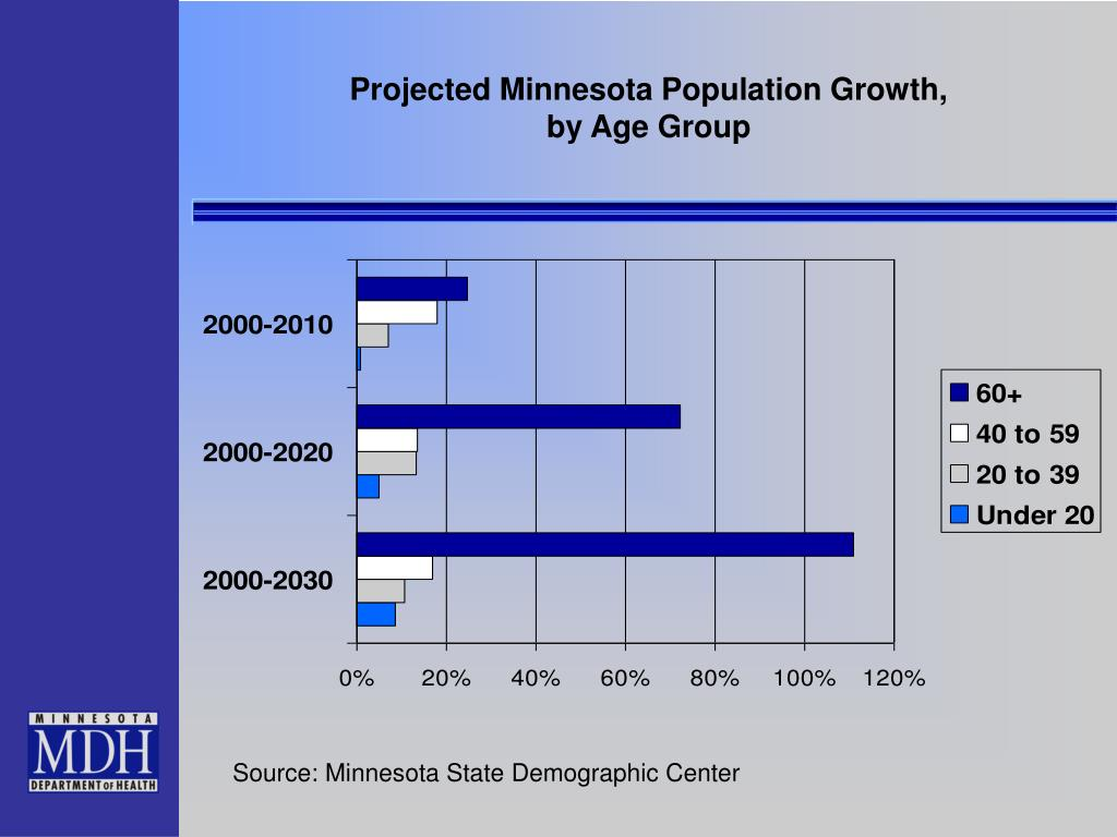 projected population growth by state