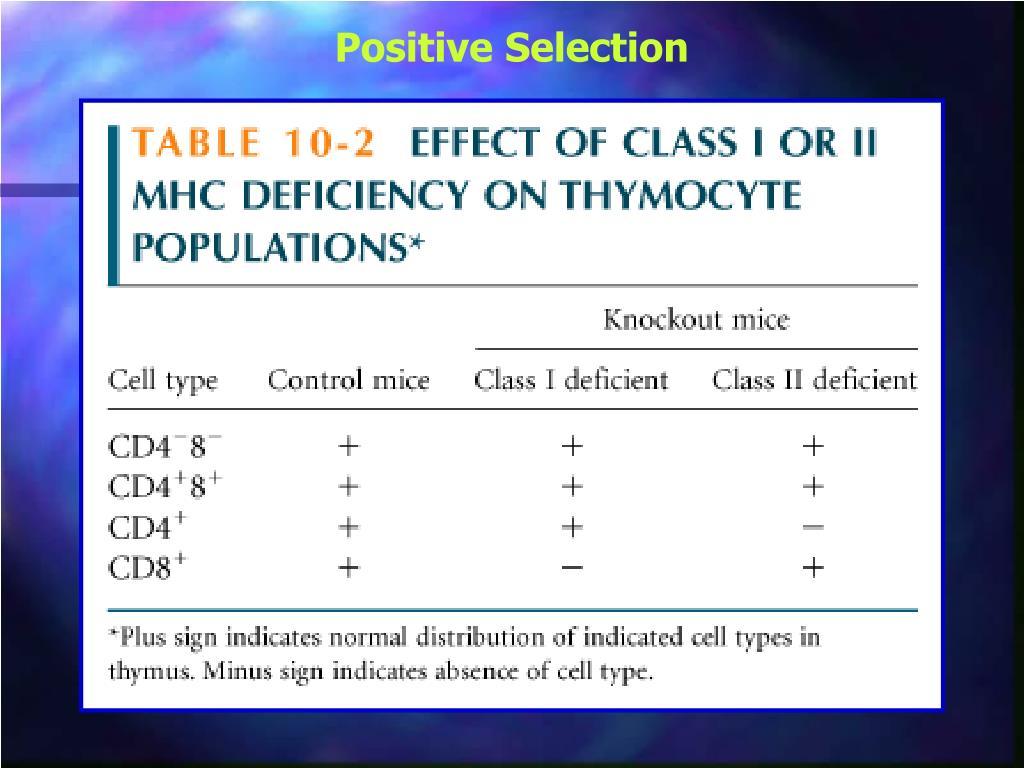 Positive Selection