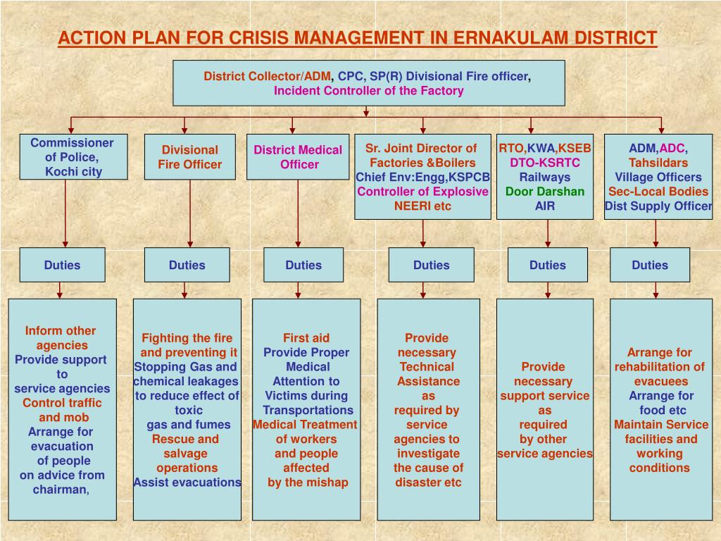 ACTION PLAN FOR CRISIS MANAGEMENT IN ERNAKULAM DISTRICT