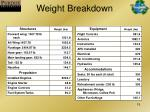 weight breakdown