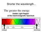 shorter the wavelength