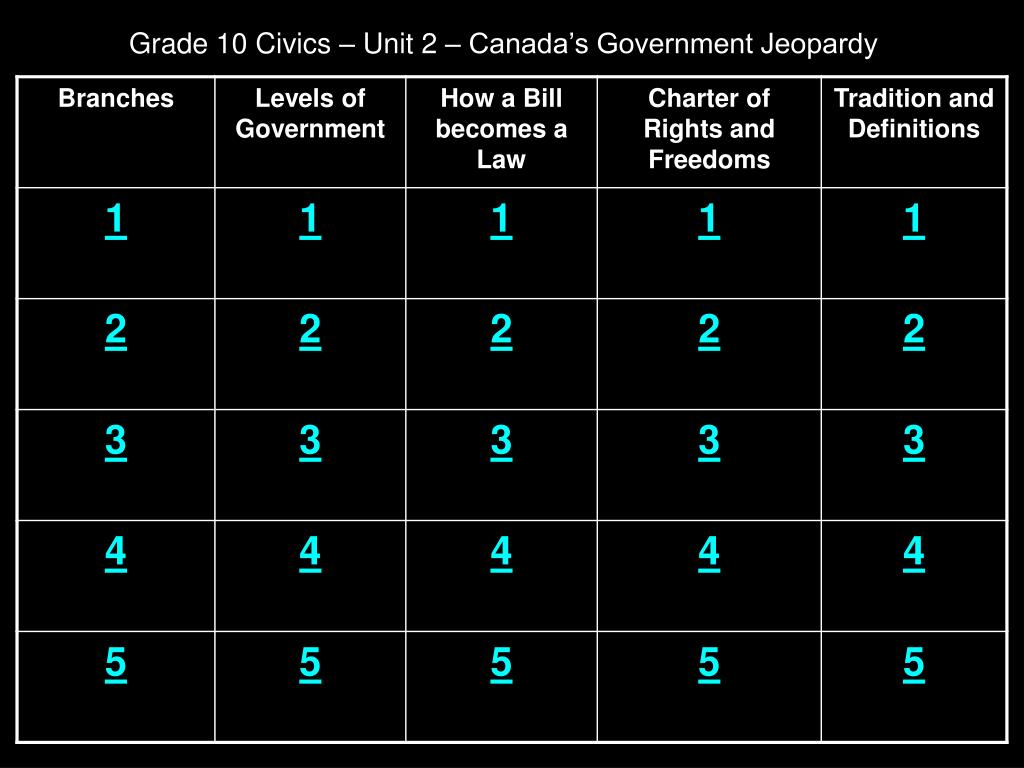 grade 10 civics unit 2 canada s government jeopardy l.