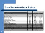 from reconstruction to reform