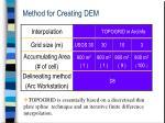 method for creating dem