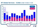 bt global services 2 8bn order intake in q4
