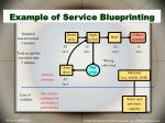example of service blueprinting