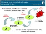 knowing your place in the service fulfilment chain