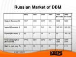 russian market of dbm