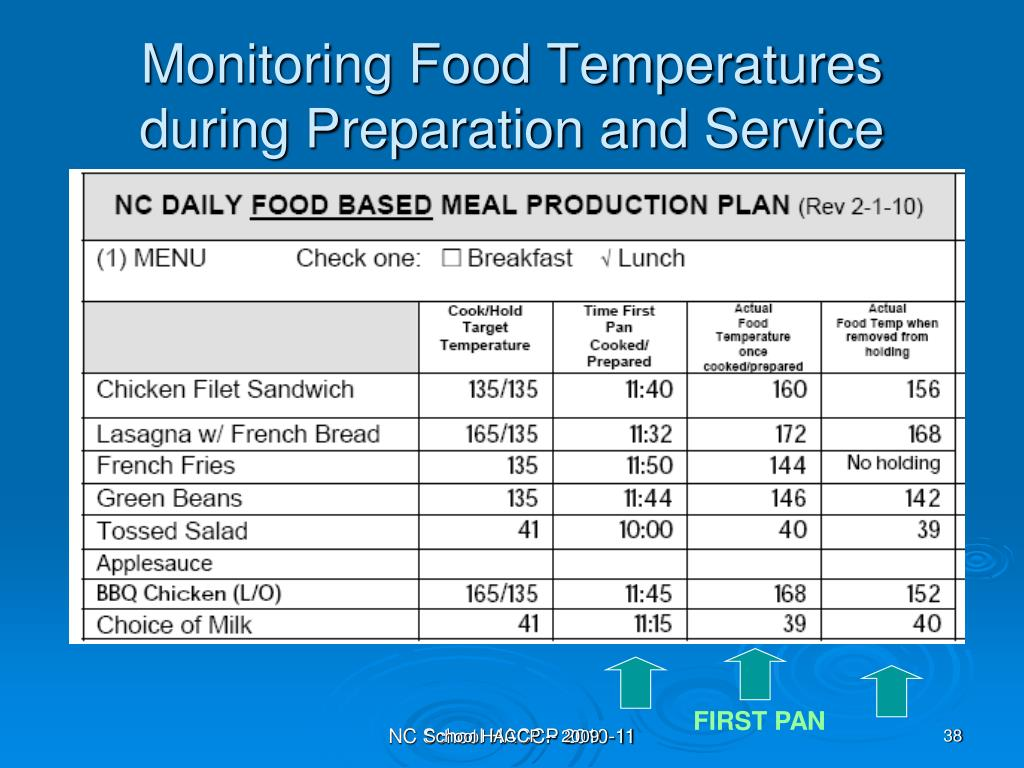 Monitoring Food Temperatures during Preparation and Service