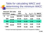 table for calculating wacc and determining the minimum wacc