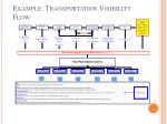 example transportation visibility flow