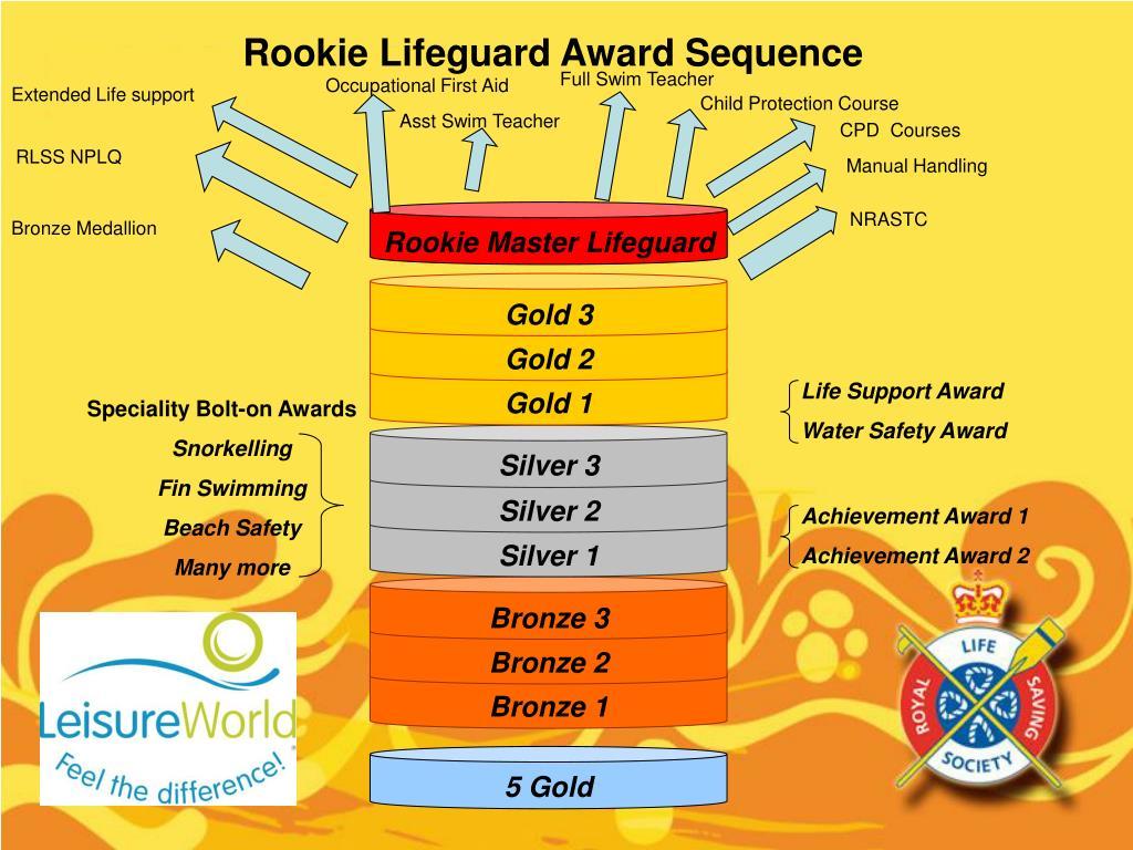 Rookie Lifeguard Award Sequence