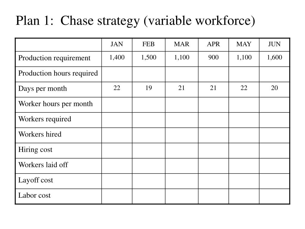 Plan 1:  Chase strategy (variable workforce)