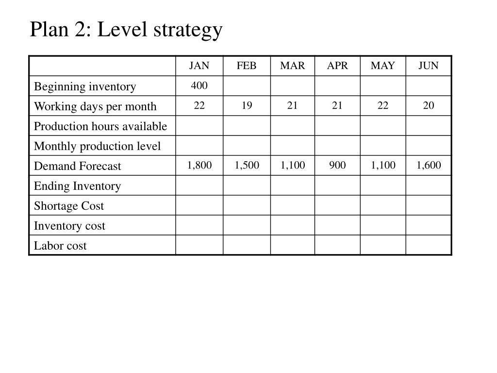 Plan 2: Level strategy
