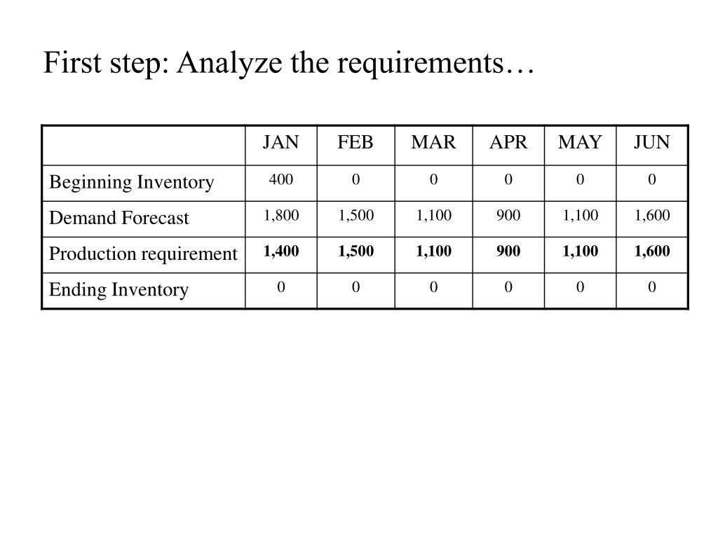 First step: Analyze the requirements…