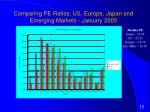 comparing pe ratios us europe japan and emerging markets january 2005