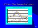 e p ratios t bond rates and term structure