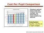cost per pupil comparison