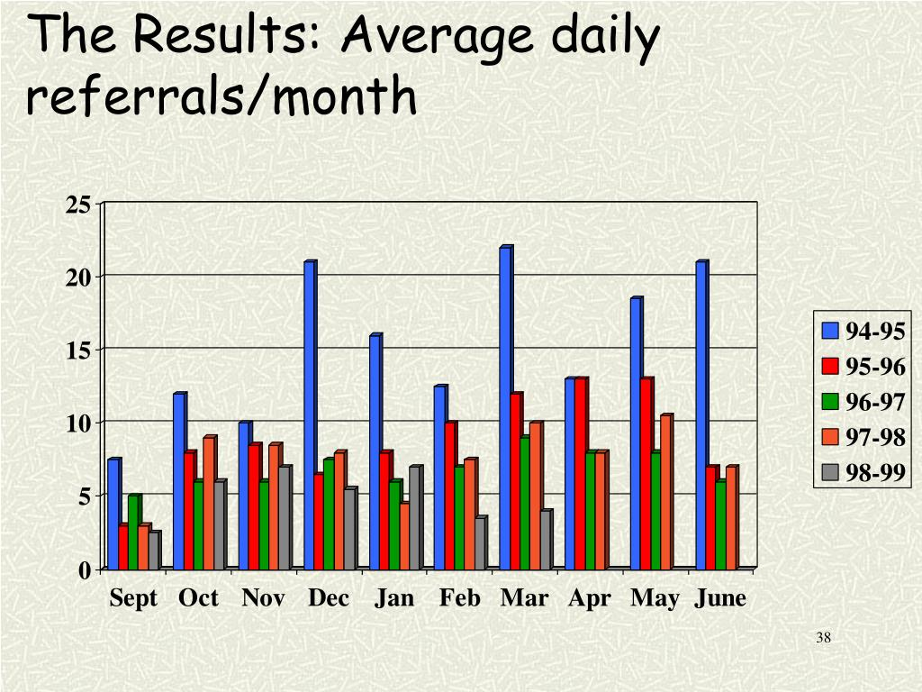 The Results: Average daily referrals/month