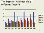 the results average daily referrals month
