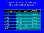 categories of internal carotid artery stenosis by duplex ultrasound