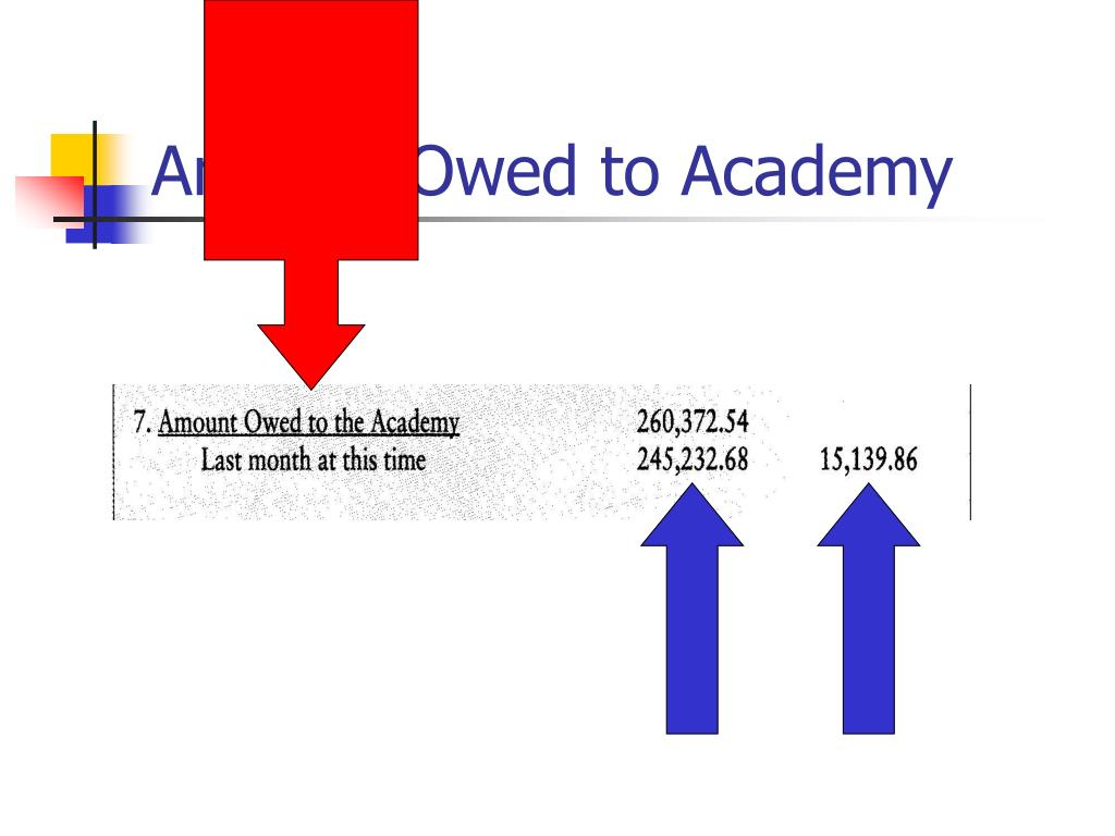 Amount Owed to Academy