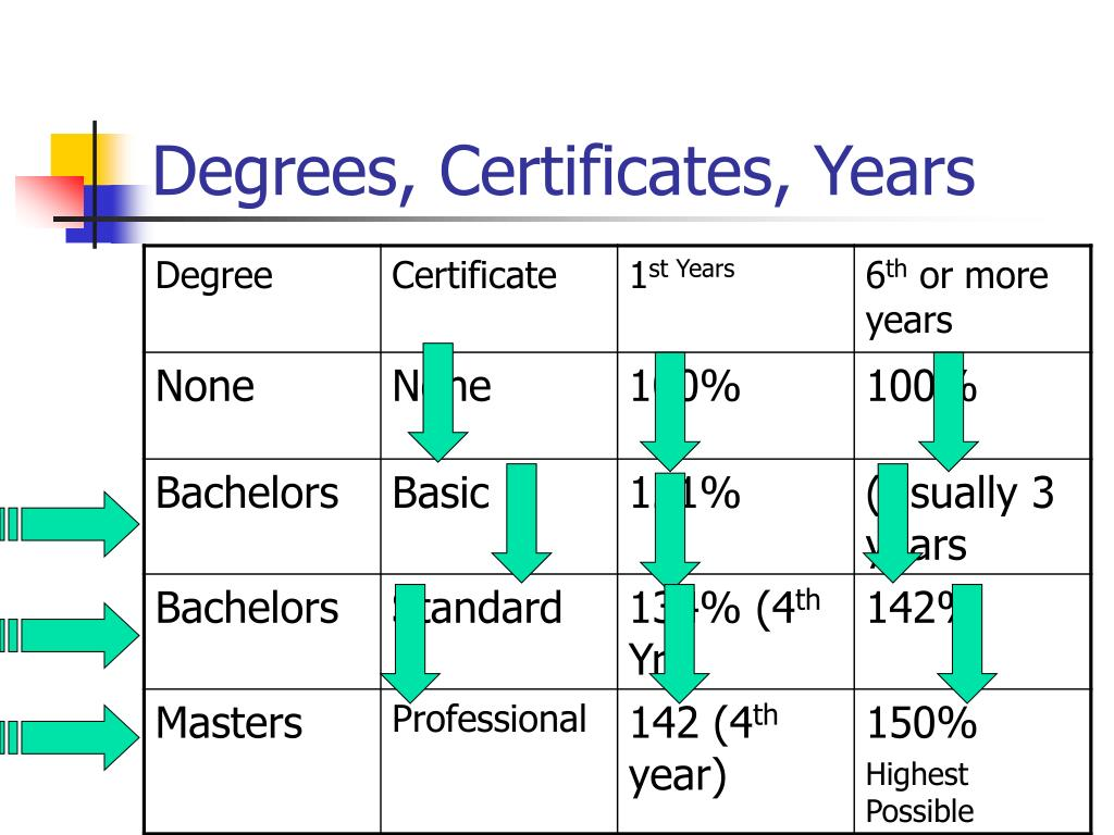 Degrees, Certificates, Years