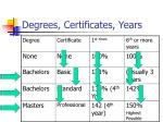 degrees certificates years