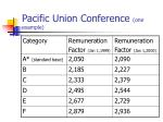 pacific union conference one example