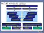 msa v2 0 architectural approach