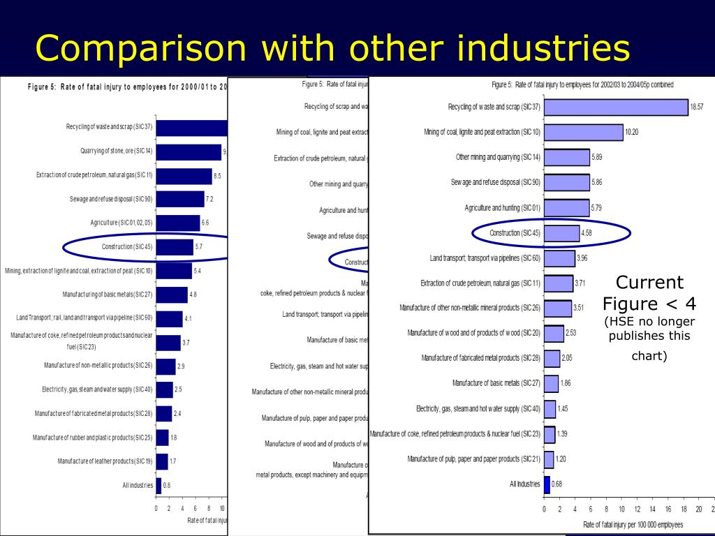 Comparison with other industries