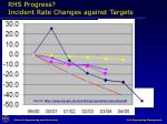 rhs progress incident rate changes against targets