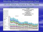monthly power consumption cost on all water pumps in two years since program stated