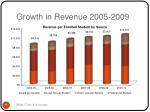 growth in revenue 2005 2009