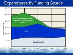 expenditures by funding source