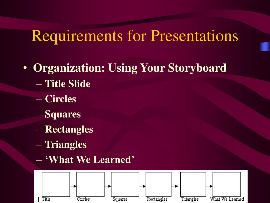 Requirements for Presentations
