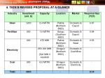 4 tata s revised proposal at a glance