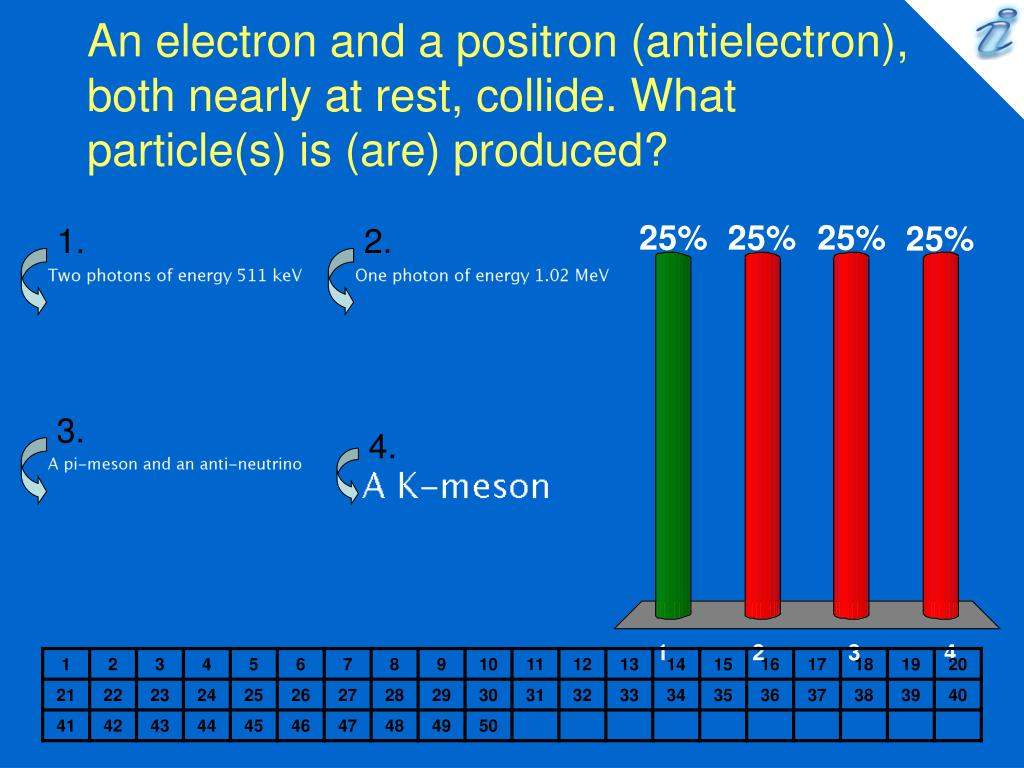 an electron and a positron antielectron both nearly at rest collide what particle s is are produced l.