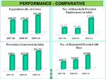 performance comparative