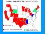 exemption laws 2004